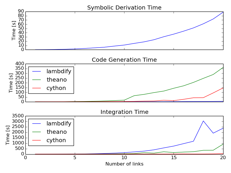 /media/images/pydy-code-gen-benchmark-results.png